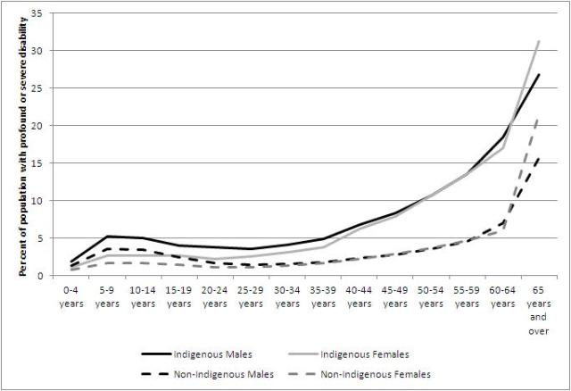 Rates of disability by age - Indigenous and non-Indigenous males and females