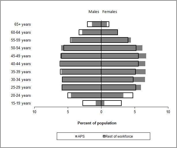Age pyramid of APS and other workforce