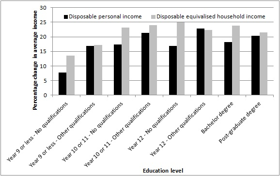 Change in average income by highest education