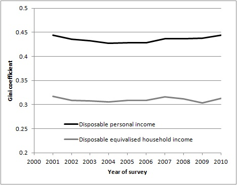 income inequality in australia Household economic inequality in australia rosetta dollman, greg kaplan,  gianni la cava and tahlee stone research discussion paper.