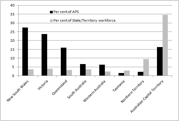 State/Territory profile of APS officers
